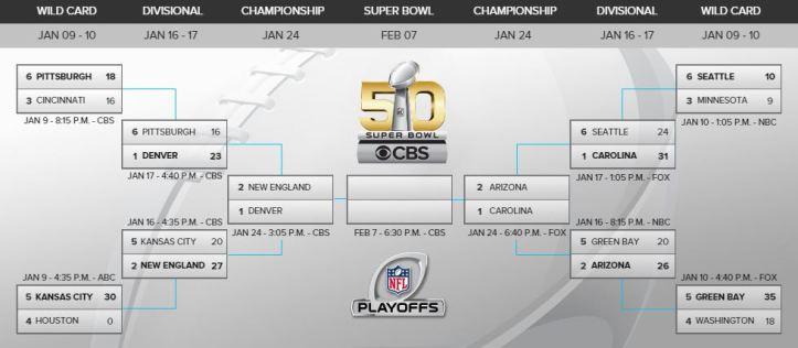 NFL Conference Bracket
